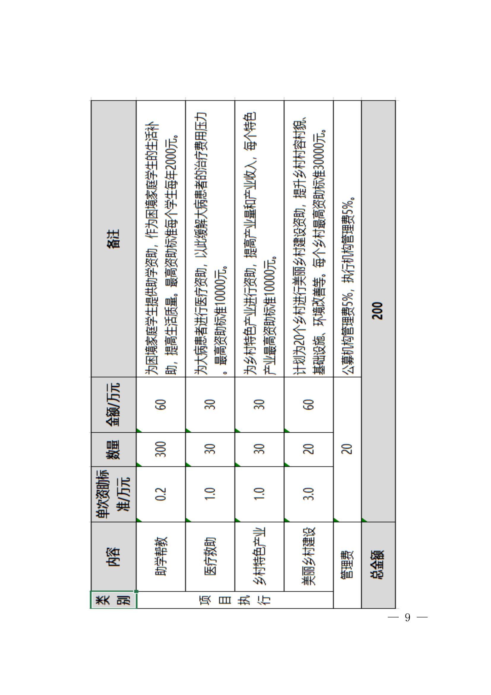 联合发文〔2021〕号-市直9·5献爱心慈善募捐(2)_08.jpg